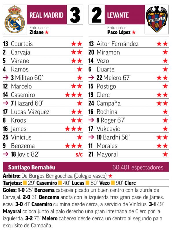リーガ第4節レバンテ戦翌日MARCA紙採点:カゼミーロ、ハメス、ベンゼマが最高点