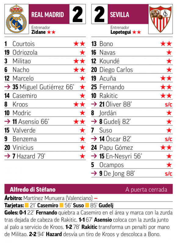 リーガ第35節セビージャ戦翌日MARCA紙採点:クルトゥワ、ミリトン、ナチョ、クロース、アセンシオがチーム最高の2点